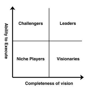 Garter Magic Quadrants