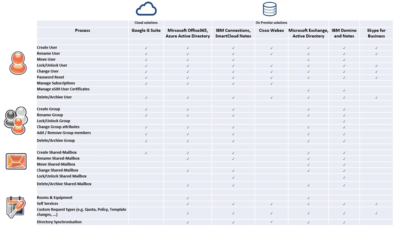 cloud and on premise matrix