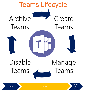 TeamsLifeCycle3